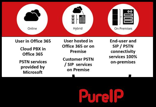 PureIP_Cloud_PBX_PSTN-1